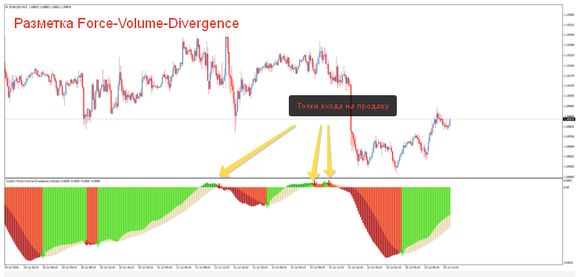 Force Volume Divergence